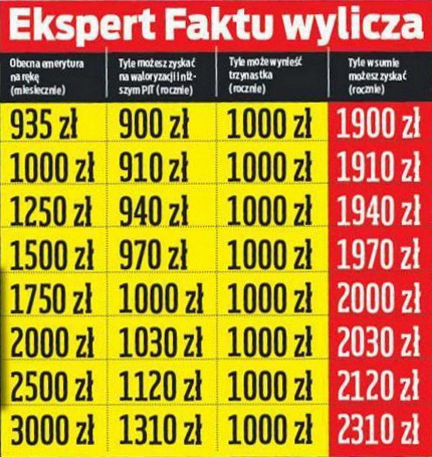 Zobacz, ile będzie można zyskać na zmianach w 2020 r.