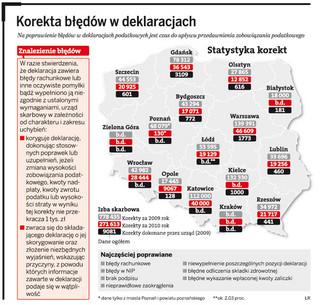 Polacy złożyli już 300 tys. korekt PIT za 2010 rok