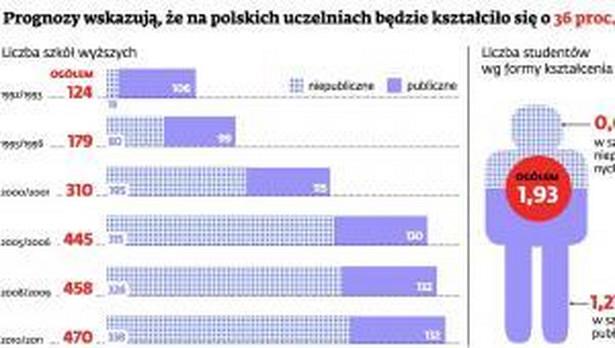 Prognozy wskazują, że na polskich uczelniach będzie kształciło się o 36 proc. mniej studentów niż obecnie.