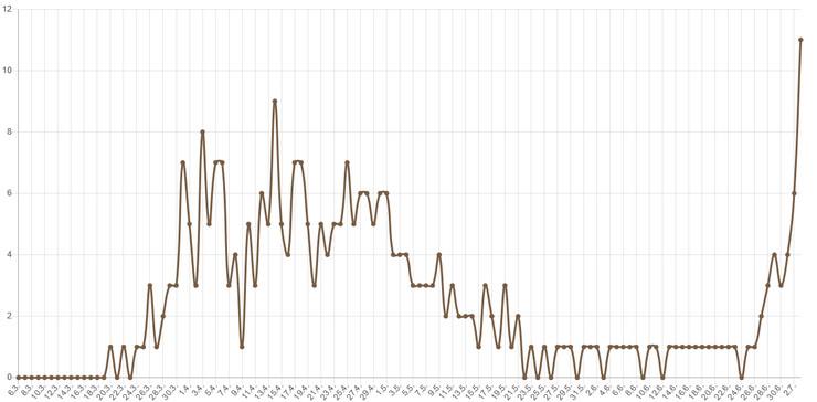 Korona smrt statistika