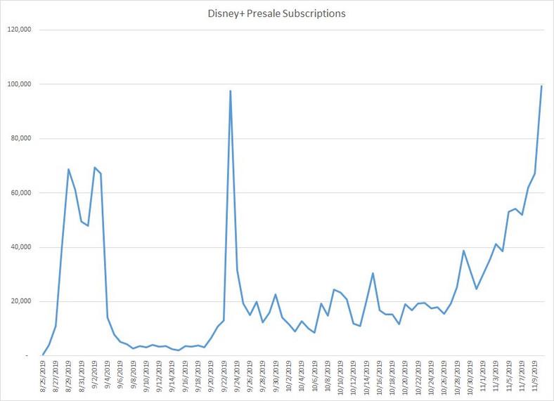 disney plus jumpshot preorders