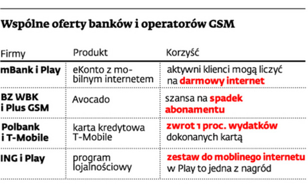 Wspólne oferty banków i operatorów GSM