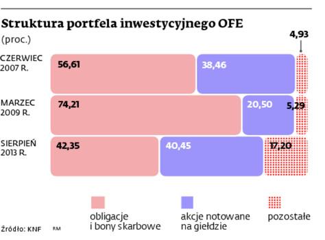 Struktura portfela inwestycyjnego OFE