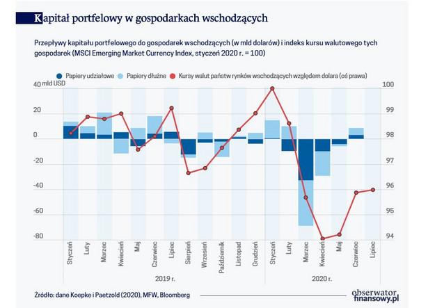 Kapitał portfelowy w gospodarkach wschodzących