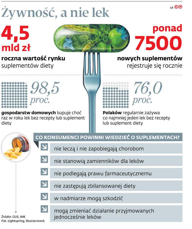 Żywność, a nie lek