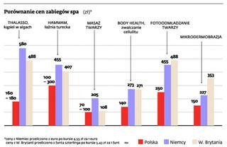 Polska powoli staje się zagłębiem usług spa dla całej Europy