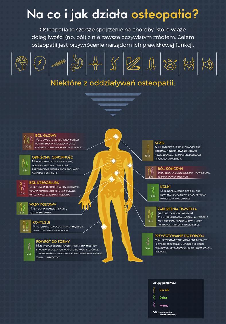 Co to jest i czym zajmuje się osteopatia?