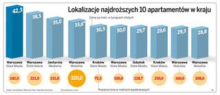 Najdroższe mieszkanie w Polsce: trzy pokoje za 6 milionów złotych
