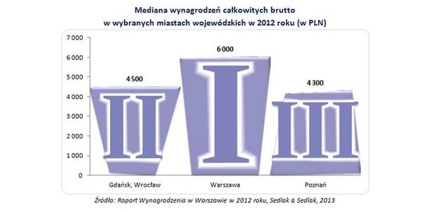 Mediana wynagrodzeń całkowitych brutto w wybranych miastach wojewódzkich w 2012 roku (w PLN)