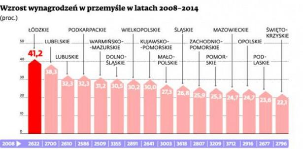 Wzrost wynagrodzeń w przemyśle w latach 2008-2014