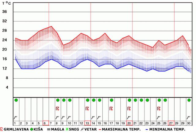 Izgledi vremena u sepmtebru za Novi Sad i širu okolinu