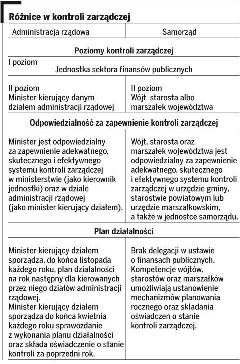 Różnice w kontroli zarządczej