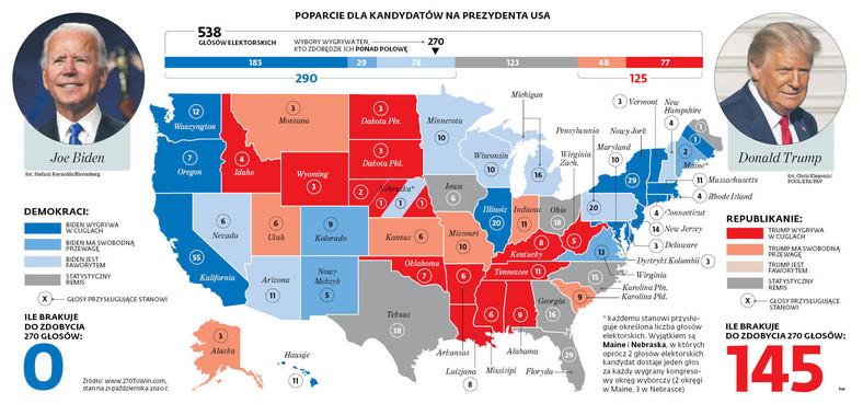 Poparcie dla kandydatów na prezydenta USA