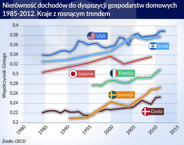 Nierówności dochodów - kraje z trendem rosnącym (graf. Obserwaor Finansowy)