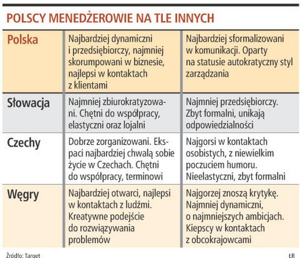 Polscy menedżerowie na tle innych