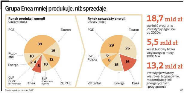 Grupa Enea mniej produkuje, niż sprzedaje