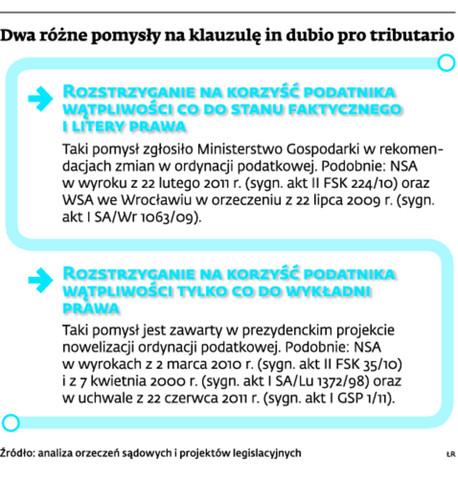 Dwa różne pomysły na klauzulę in dubio pro tributario