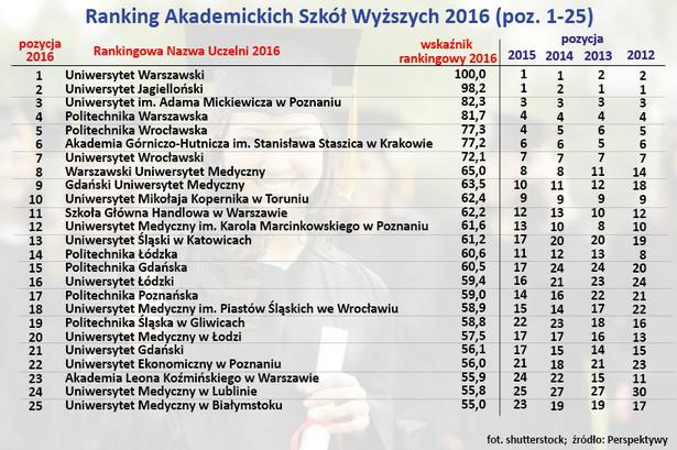 """Akademia Leona Koźmińskiego, SWPS Uniwersytet Humanistycznospołeczny, Polsko-Japońska Akademia Technik Komputerowych w Warszawie i Uczelnia Łazarskiego – to cztery najlepsze niepubliczne szkoły wyższe w Polsce. Od lat królują w czołówce rankingu Fundacji Edukacyjnej """"Perspektywy"""". W tej edycji po raz pierwszy wszystkie rywalizują o najwyższe miejsca w pierwszej 50 uczelni akademickich, wyprzedzając takie szkoły wyższe jak Politechnika Białostocka, Uniwersytet Jana Kochanowskiego w Kielcach czy Uniwersytet Opolski. Pełną wersję rankingu znajdziesz na stronie ranking.perspektywy.pl >>>"""