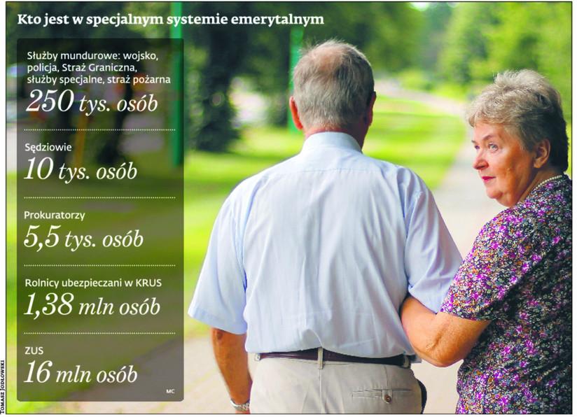 Kto jest w specjalnym systemie emerytalnym