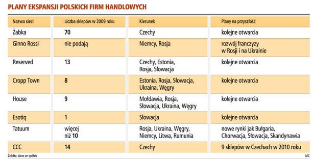 Plany ekspansji polskich firm handlowych