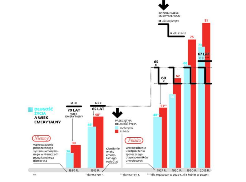 Długość życia a wiek emerytalny. INFOGRAFIKA