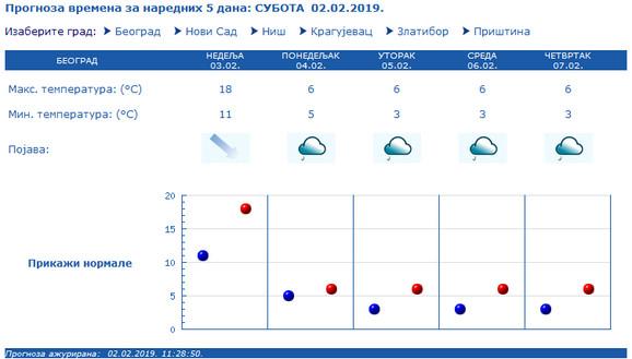 U ponedeljak će, prema prognozama, biti od pet do šest stepeni Celzijusa