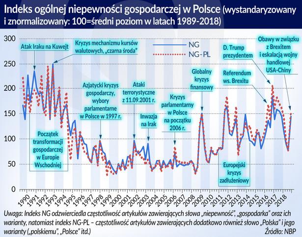 Indeks ogólnej niepewnosci gosp. w Polsce (graf. Obserwator Finansowy)
