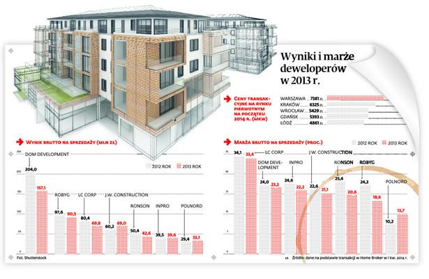 Wyniki i marże deweloperów w 2013 r.