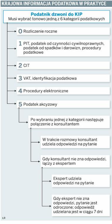 Krajowa Informacja Podatkowa w praktyce