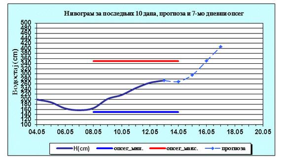 Prema prognozama RHMZ-a, Sava će kod Šapca preći nivo redovne odbrane
