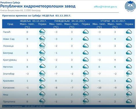 Prognoza za Srbiju, za danas
