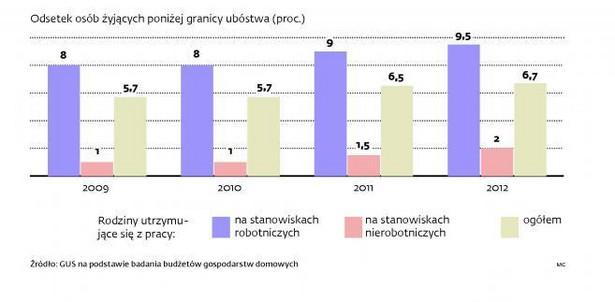 Polscy robotnicy są coraz biedniejsi