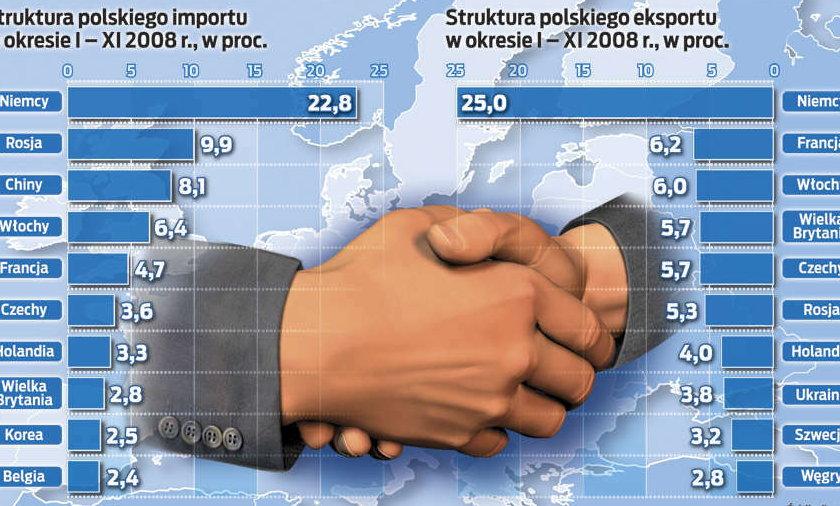 Euro pobudzi nasz handel zagraniczny