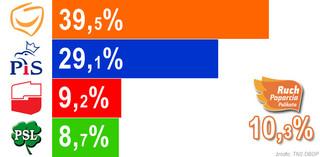Najnowszy sondaż: PO zdecydowanie wygrywa, Palikot przed SLD