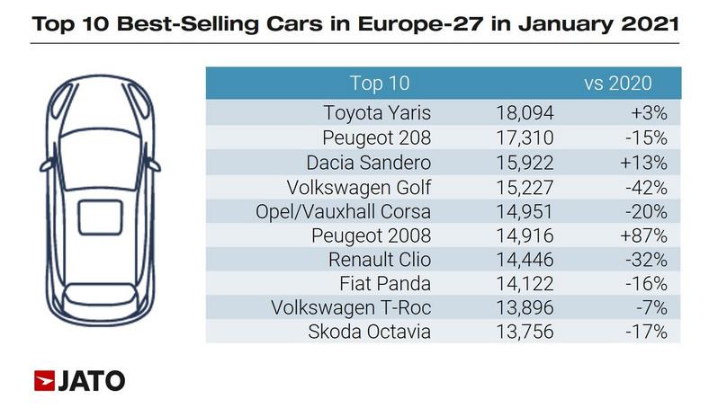 Rejestracje samochodów w styczniu 2021