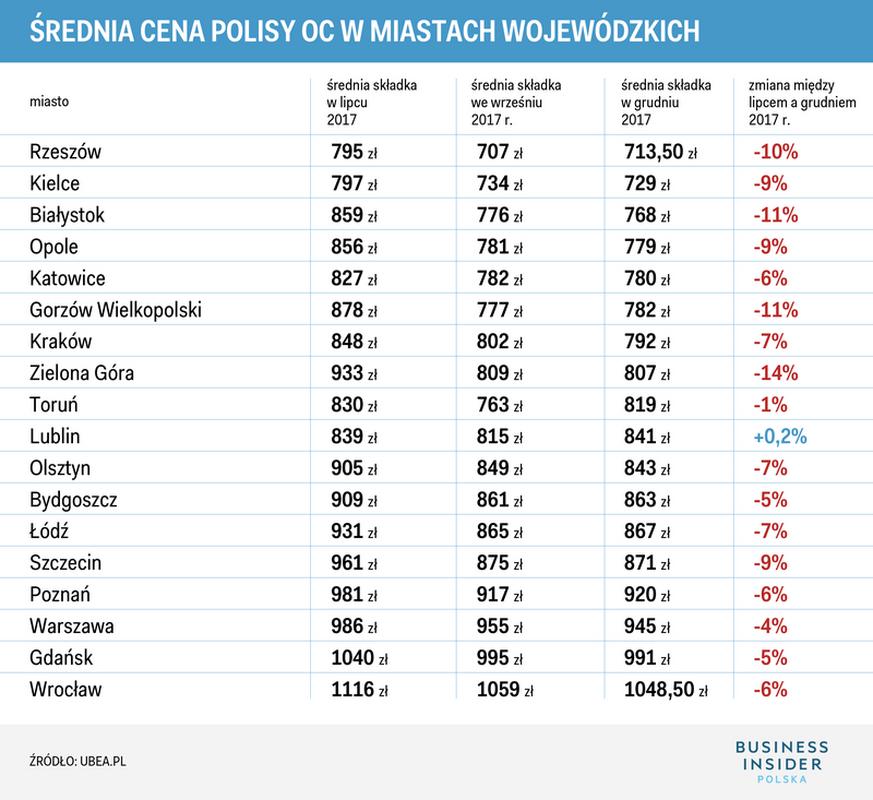 Średnia składka polis OC w poszczególnych miastach wojewódzkich