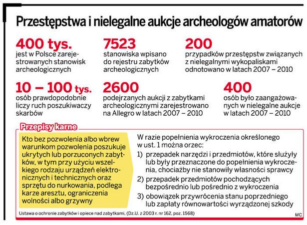 Przestępstwa i nielegalne aukcje archeologów amatorów