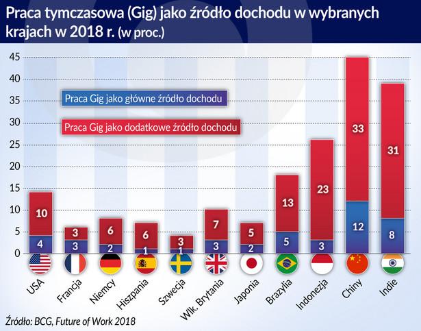 Praca tymczasowa jako źródło dochodu (graf. Obserwator Finansowy)