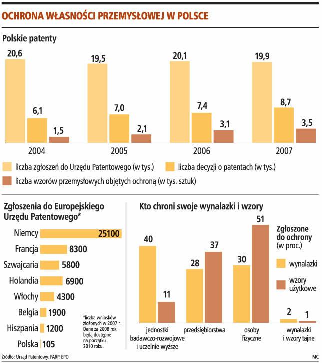 Ochrona własności przemysłowej w Polsce