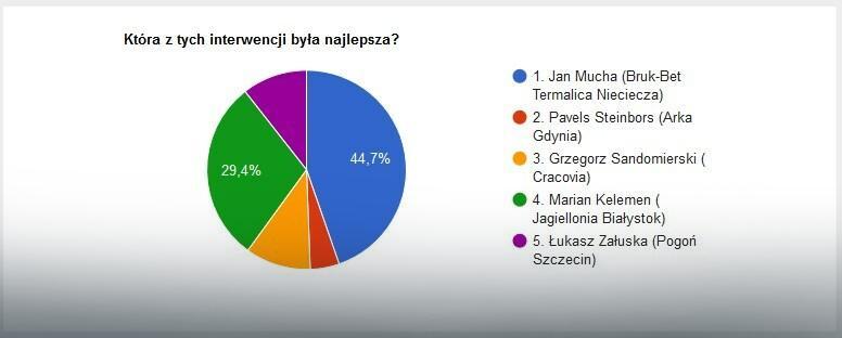 Wyniki głosowania na najlepszą interwencję 4. kolejki