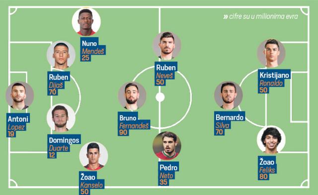Fudbalska reprezentacija Portugala, cene igrača, sastav za Srbiju