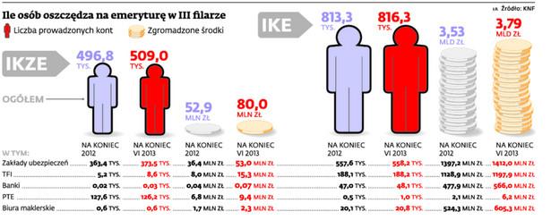 Ile osób oszczędza na emeryturę w III filarze
