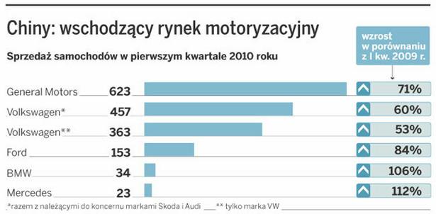 Chiny: wschodzący rynek motoryzacyjny