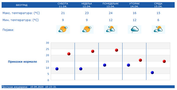 Pad temperature i kratkotrajno zahlađenje očekuje se u noći između ponedeljka i utorka