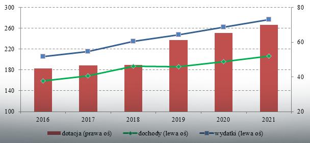 Sytuacja finansowa FUS (w mln zł)
