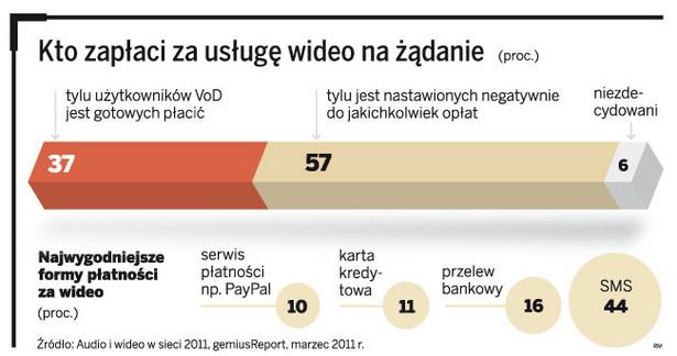 Ilu użytkowników zapłaci za usługę wideo na żądanie
