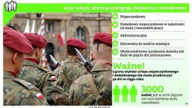 Inne urlopy przysługujące żołnierzom zawodowym