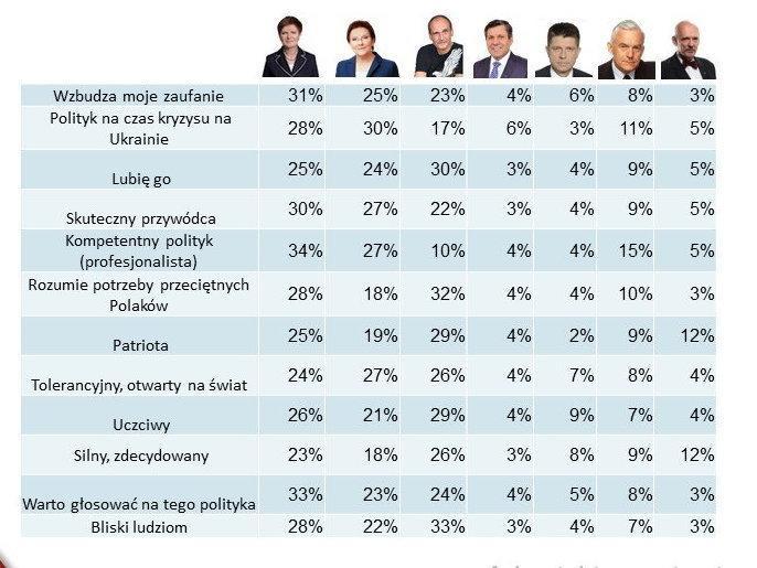 Do których partii politycznych Twoim zdaniem pasuje to stwierdzenie?, fot. tajnikipoityki
