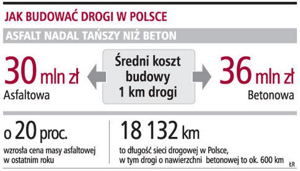 Jak budować drogi w Polsce