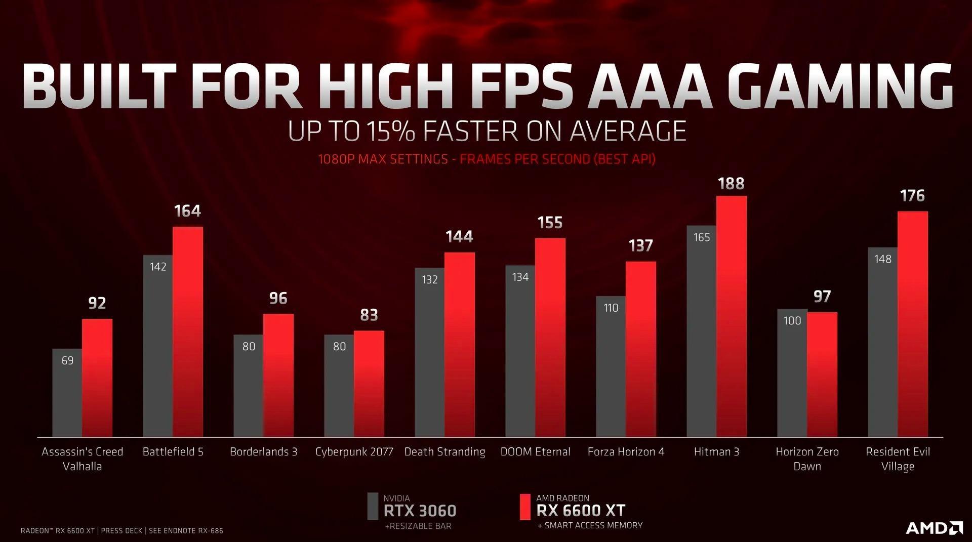 Radeon RX 6600 XT 8 GB je výkonnejší než GeForce RTX 3060 12 GB.